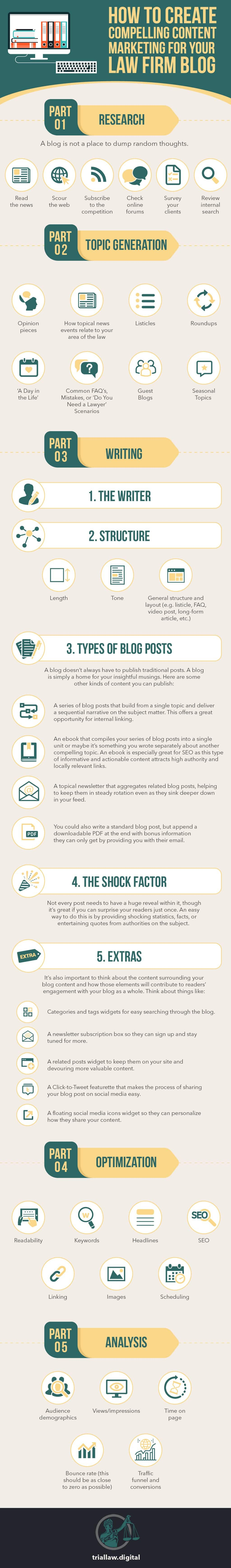 infographic on how to create content for an attorney blog