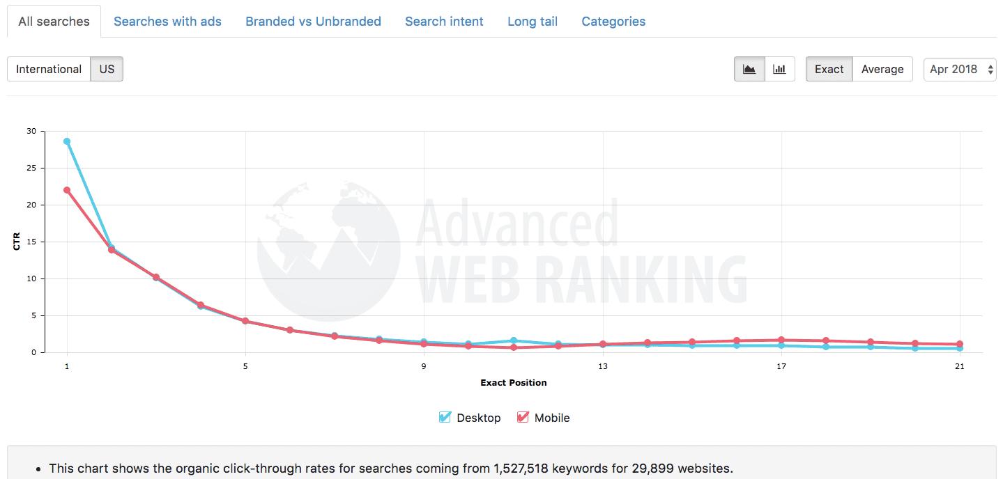 organic click through rates of search engine optimization advanced web ranking screenshot